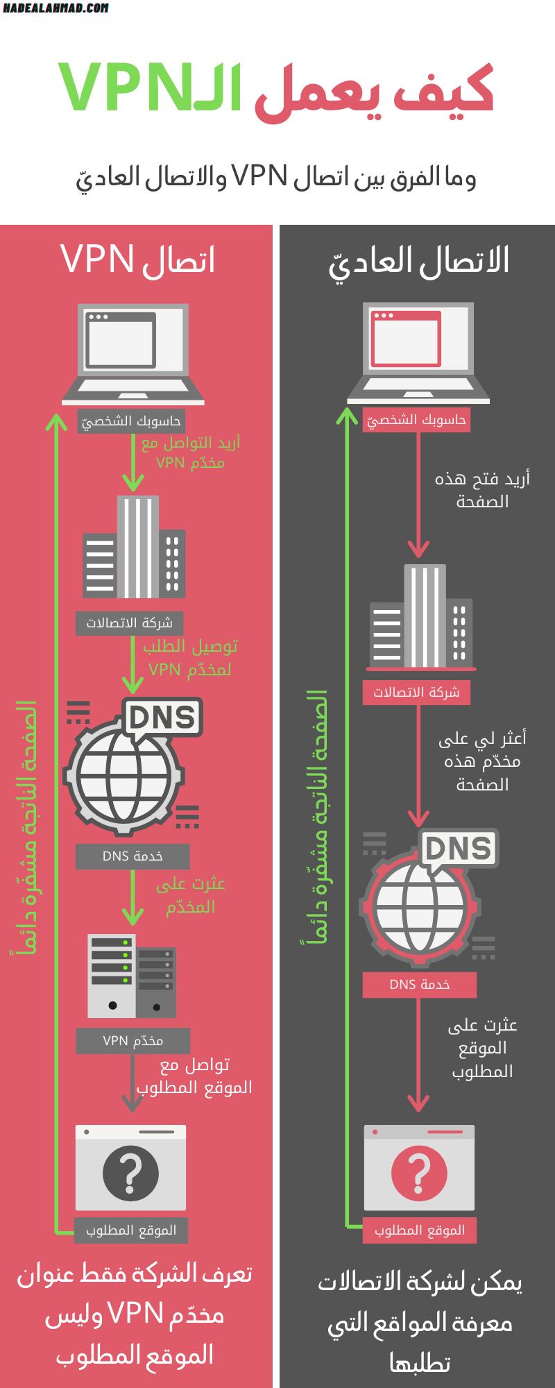 انفوغراف كيف يعمل الVPN
